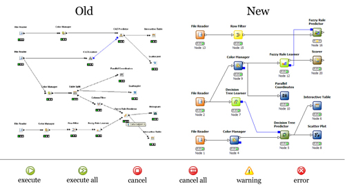 KNIME user interface