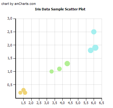 four dimensional scatter plot created with am Chart