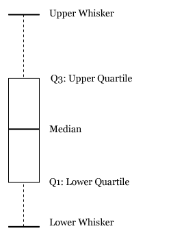 the values a box plot displays