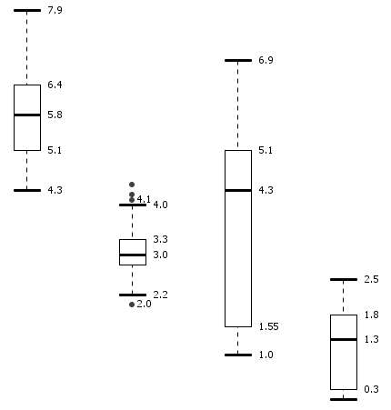 box plot example created with data exploration tool knime