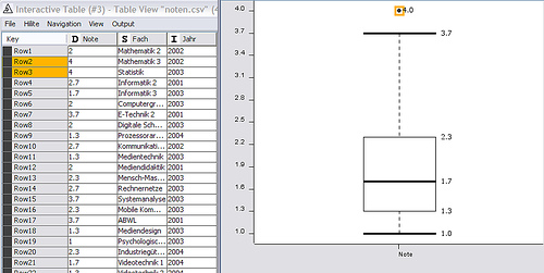 Box plot with higlighted outlier