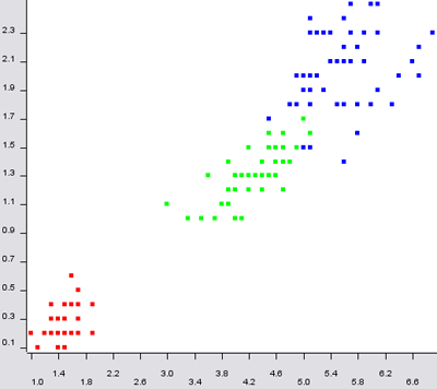 scatter plot with different colors assigned to the class attribute