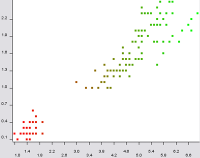 scatter plot with the color assigned to the petal length attribute
