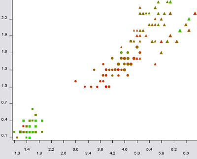 scatter plot displaying five dimensions